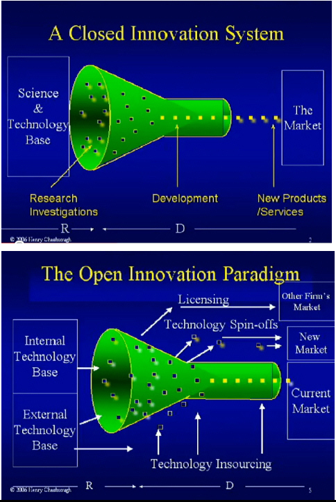 open versus closed innovation Open versus closed innovation processes in the hungarian wine sector published in international food and agribusiness management review, vol 17, no 1, p147-162.
