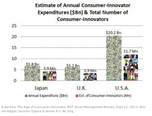 Von Hippel's data on Consumer-Innovators